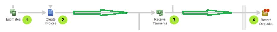 Estimate-invoice-payment-deposit-flow
