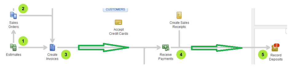 Estimate-sales-order-invoice-payment-deposit-workflow