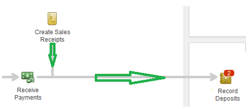 Sales-Receipt-Deposit-workflow