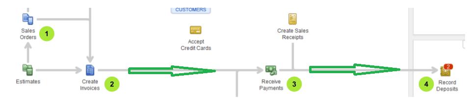 Sales-order-invoice-payment-deposit-flow